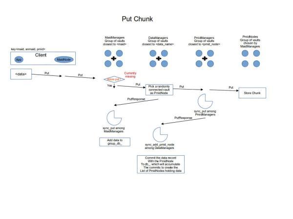 Put_Chunk