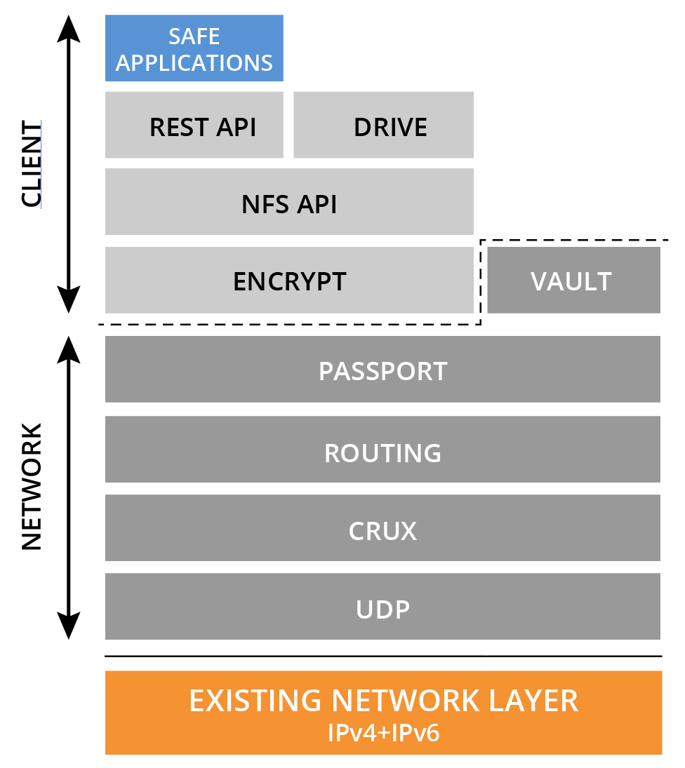 the architecture of the safe network maidsafe sitting on top of the hardware and network layers of the existing internet infrastructure the safe network utilises the udp transport protocol