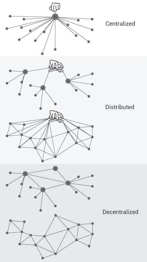 differences between centralized and decentralized recruiting Difference between centralization and decentralization nowadays, two types of organizational structure can be seen, which are centralized and decentralized centralization of authority means the power of planning and decision making are exclusively in the hands of top management while in case of decentralization, the powers for the same has.